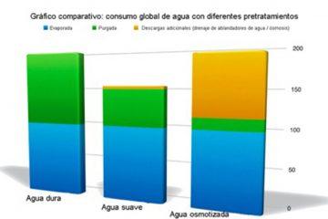 gráfico corporativo