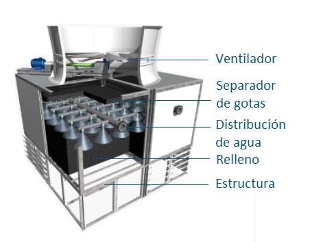 Esquema componentes de torres de refrigeración