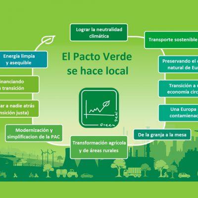 Pacto Verde y refrigeración